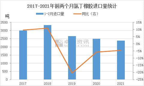 【卓创分析】:1-2月氯丁橡胶进口量同比减少 出口形势较好
