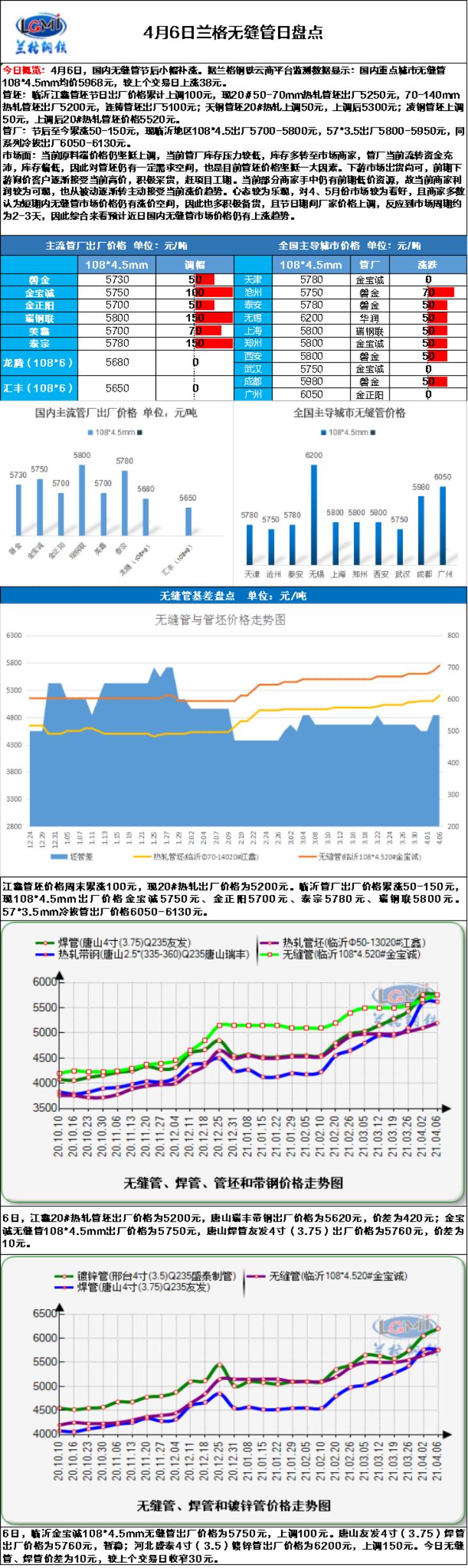 兰格无缝管日盘点(4.6):无缝管价格持续上涨  上游支撑有力