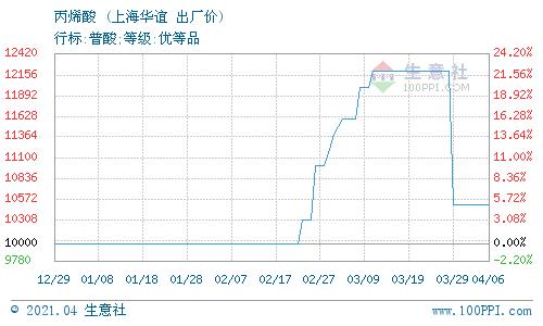 生意社:4月7日上海华谊丙烯酸价格动态