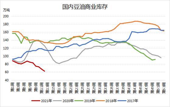 豆油库存连降六周 整体处于过去五年同期偏低水平