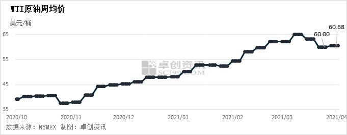 图2 WTI原油周均价变动情况