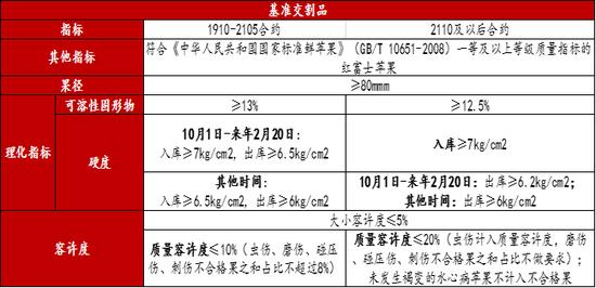 图18 基准交割品 数据来源:郑州商品交易所,方正中期期货研究院整理