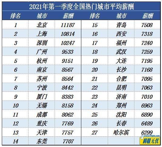 """财经TOP10 一季度北京""""打工人""""平均月薪最高 达11187元"""