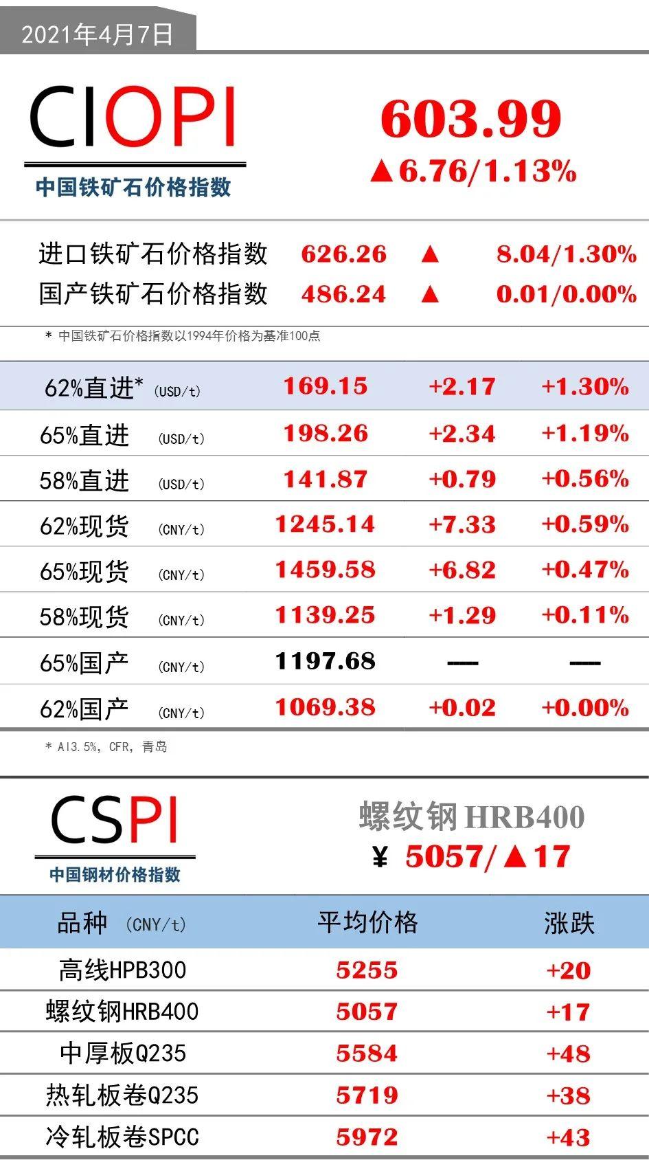 4月7日OPI 62%直进:169.15(+2.17/+1.30%)