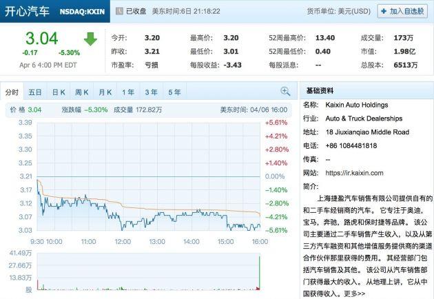 人人公司向开心汽车投资600万美元 后者股价5个多月下跌超77%