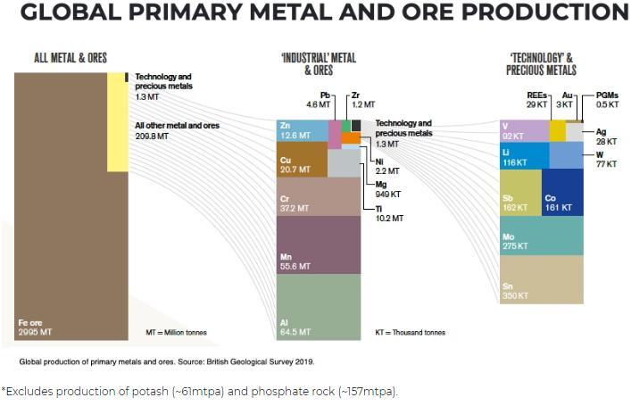 图表:全球金属和矿石生产概览