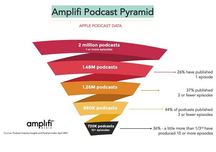 Amplifi:播客统计数据注水严重 许多人玩一票就跑路了