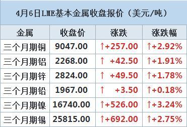 伦铜涨逾2.9% 最大产铜国关闭边境加剧供应担忧