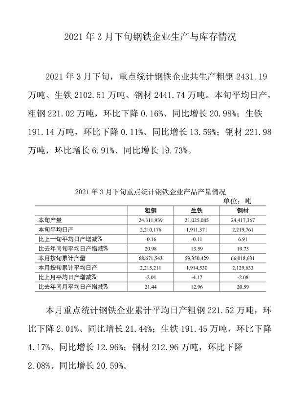 中钢协:3月下旬重点钢企粗钢日均产量221.02万吨