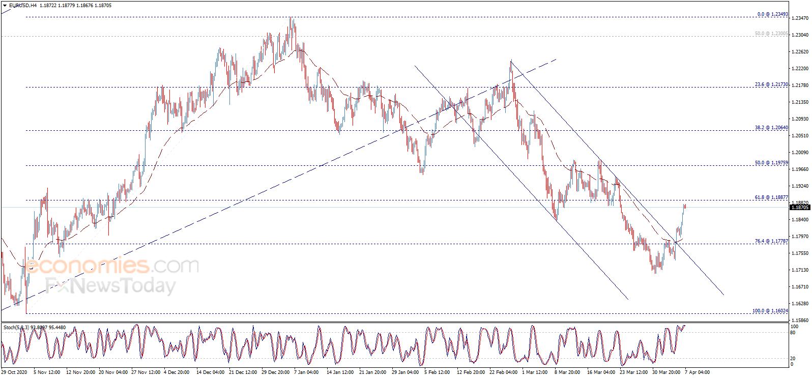 美联储纪要恐引发市场剧烈波动 黄金、欧元等最新日内交易分析
