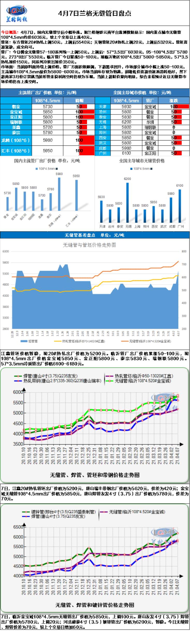 兰格无缝管日盘点(4.7):无缝管价格涨势不断  商家心态积极