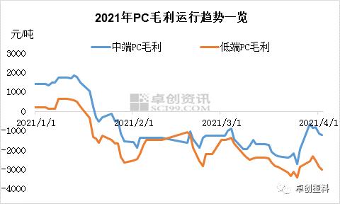 PC:成本传导提价延续 部分报盘突破3万