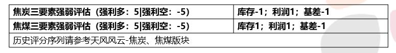 双焦:降价周期提前结束 盘面3轮提涨有待兑现