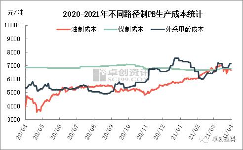 2021年3月不同路径PE成本毛利分析及2021年4月预测