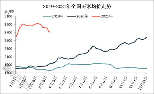 产区跌至成本线 玉米止跌企稳