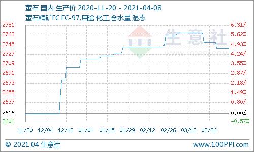 生意社:4月8日氟化工产品价格走势暂稳