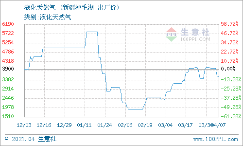 生意社:4月8日新疆广汇淖毛湖液化天然气价格动态