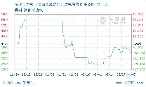 生意社:4月8日陕西众源绿能液化天然气价格动态