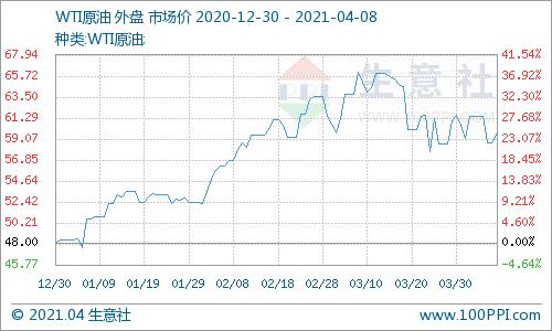 生意社:4月7日国际原油价格上涨