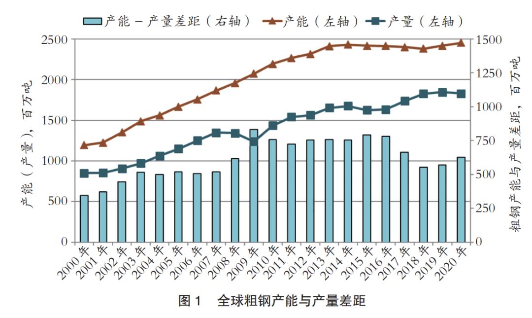 OECD:2020年全球炼钢产能与产量差距扩大