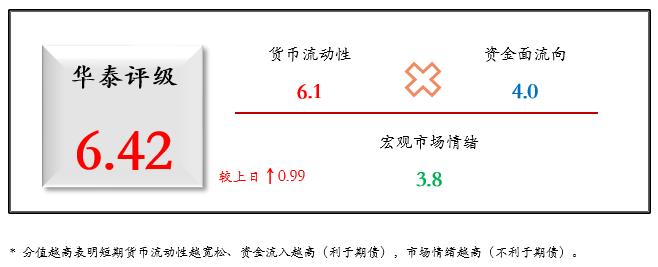 华泰期货国债期货日度跟踪20210408:流动性维持充裕,市场风险偏好回升