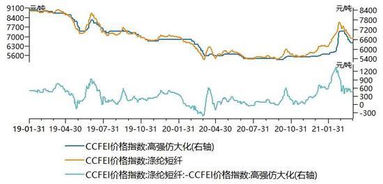 图:棉花-短纤价格走势