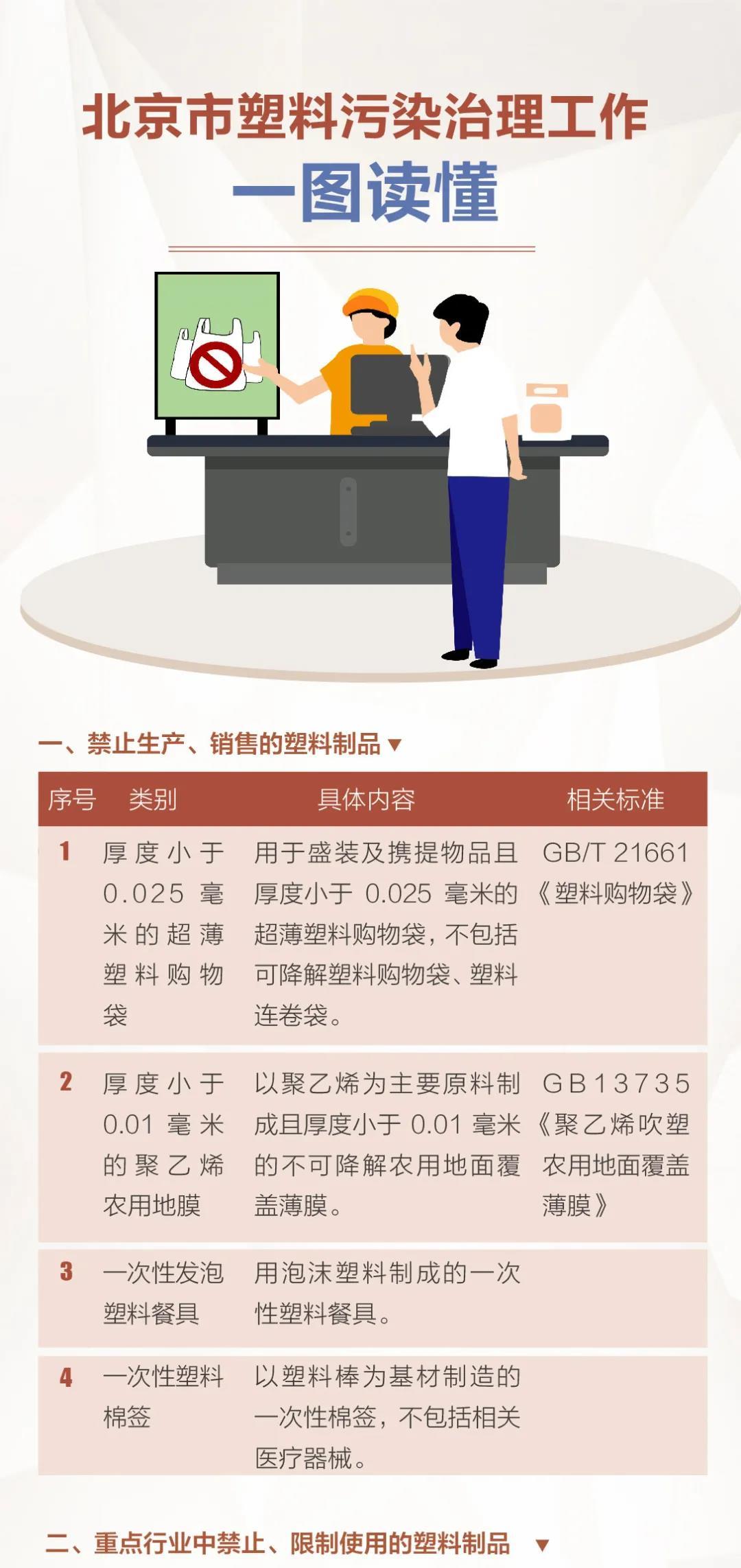 北京市塑料污染治理工作详解发布:外卖将禁用不可降解塑料袋