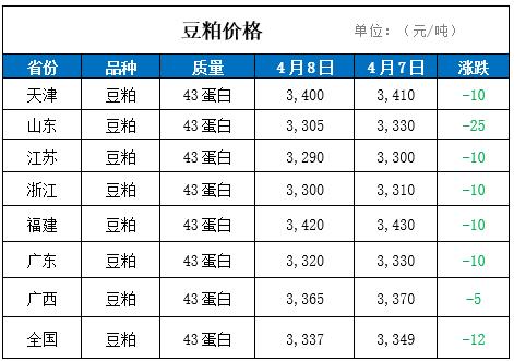 8日国内豆粕价格