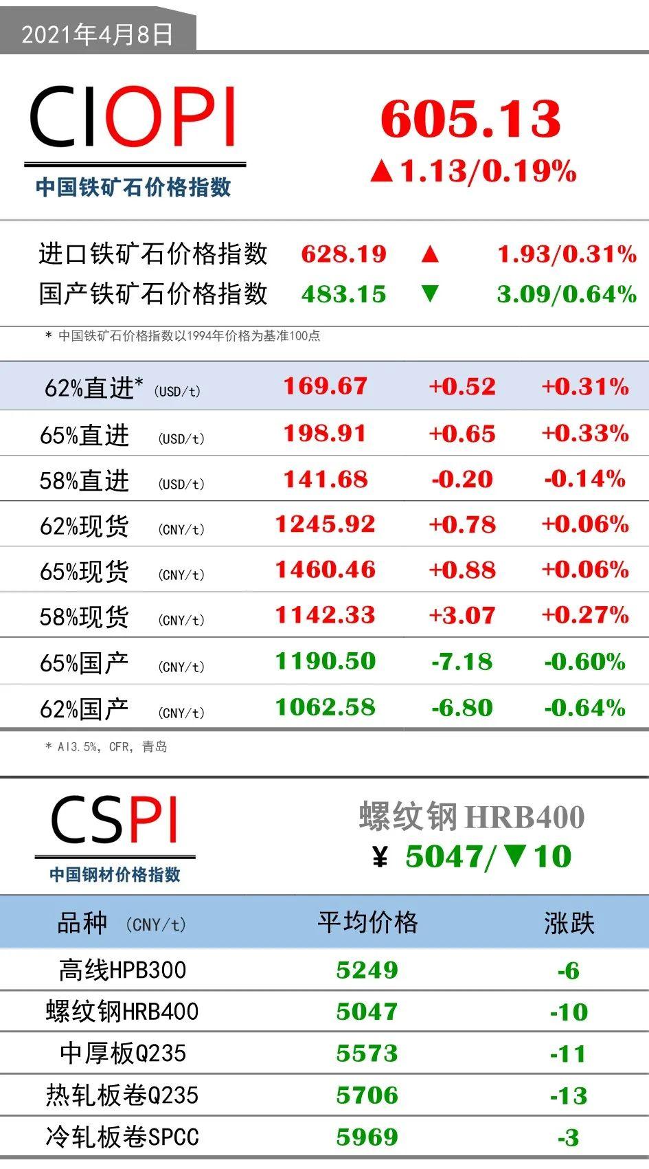 4月8日OPI 62%直进:169.67(+0.52/+0.31%)