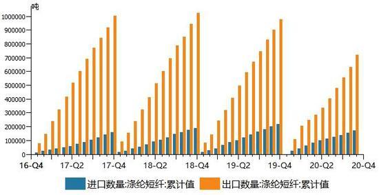图:涤纶短纤产量