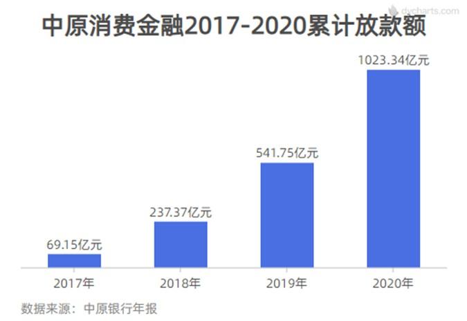 中原消费金融2020业绩出炉:新增客户535万户