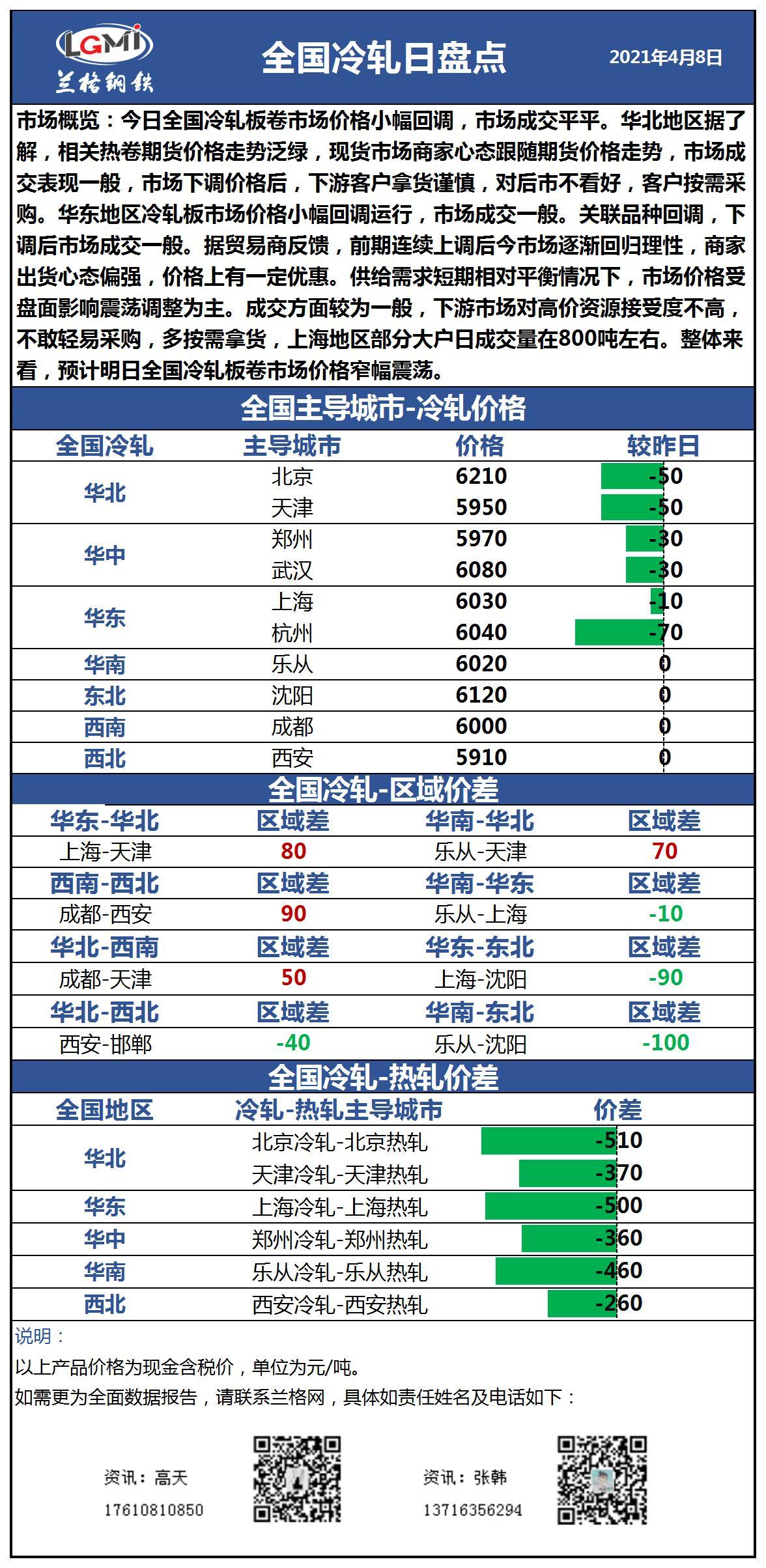 兰格冷轧板卷日盘点(4.8):价格小幅回调 市场成交一般
