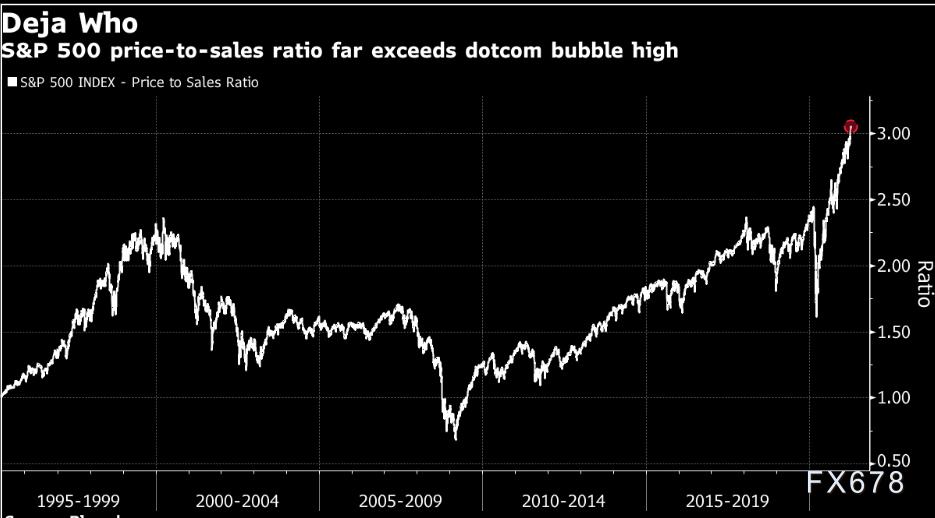投行观点:花旗再次示警美股泡沫 直言市场心态如同1999年