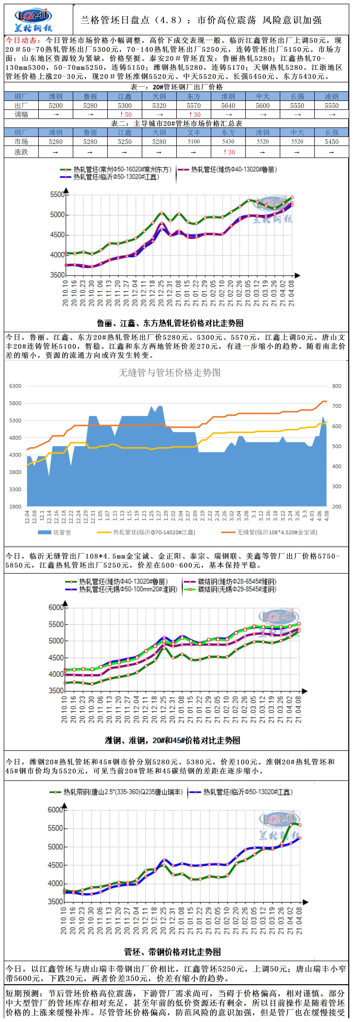 兰格管坯日盘点(4.8):市价高位震荡 风险意识加强