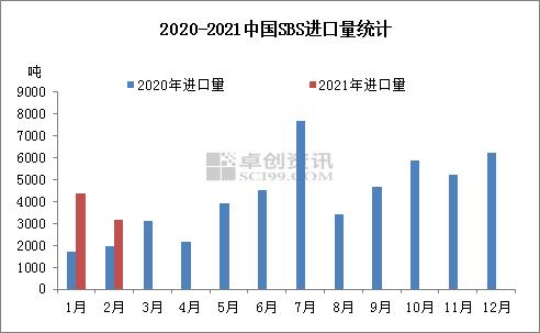 【卓创分析】:2021年1-2月中国SBS进出口情况简析