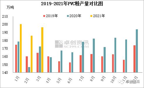 PVC:一季度PVC粉产量创新高 二季度产量将下降