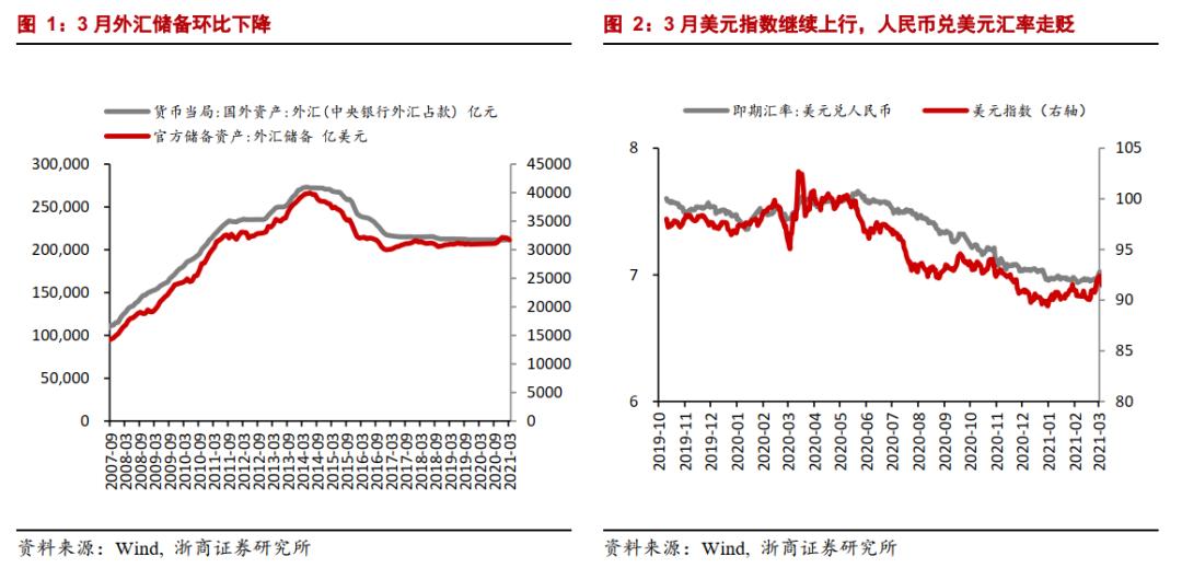 浙商宏观:下半年人民币汇率或面临相对更大的贬值压力