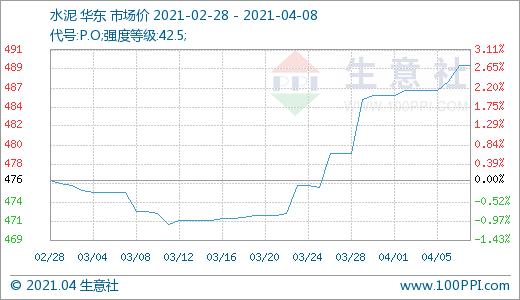生意社:基建火热 华东地区水泥行情一路上涨