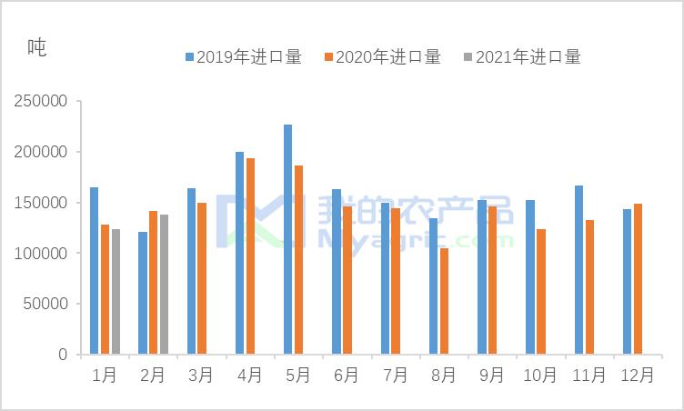 我的农产品:2021年2月份中国香蕉进口量分析