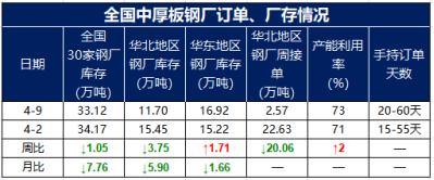 兰格调研:全国中厚板钢厂周生产情况(4.9)--指标表现优下
