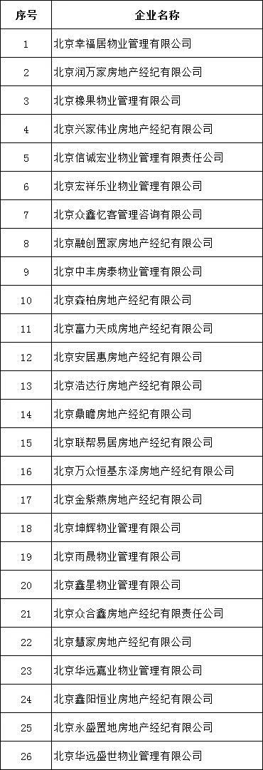 北京市住建委查处26家中介机构 知名网站被约谈