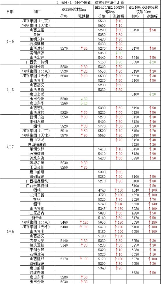 兰格建筑钢材周盘点(4.9):价格持续拉涨 库存降幅加大 成交整体尚可