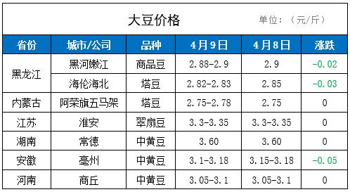 9日国内大豆价格