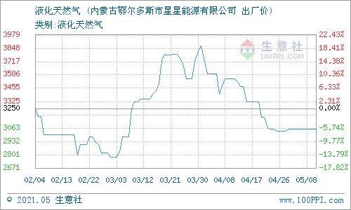 生意社:5月10日星星能源液化天然气报价动态