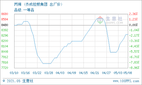 生意社:5月9日齐成控股丙烯报价下调