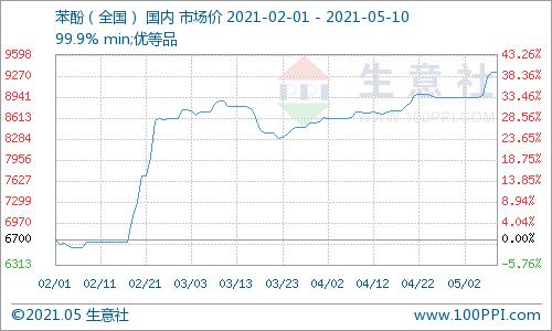 生意社:5月10日国内苯酚市场早盘预测