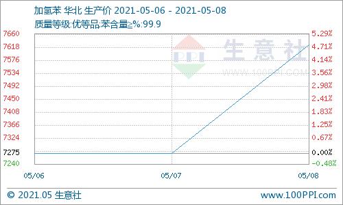 生意社:基本面利好支撑 加氢苯价格上涨(5月6日至8日)