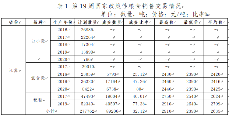 【交易周报】江苏省粮食交易周报