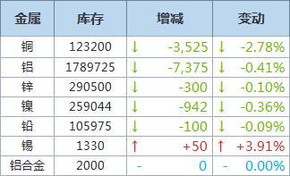LME铜库存减少3,525吨,铝库存减少7,375吨