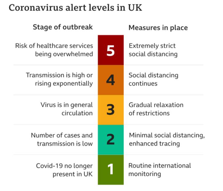 英国新冠病毒警报级别从四级下降到三级